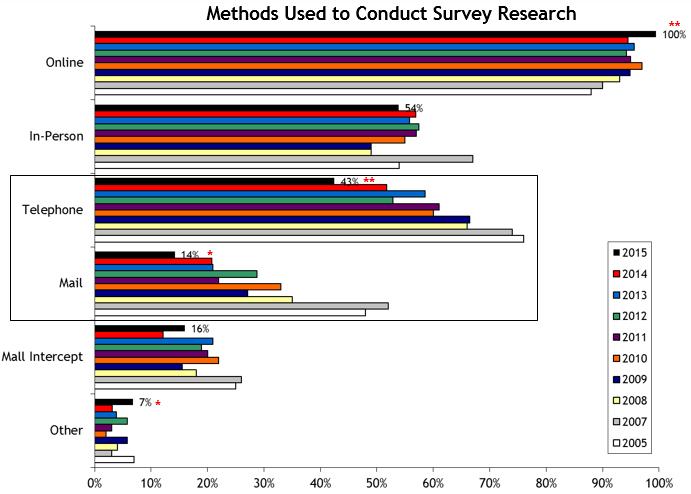 survey method in research methodology